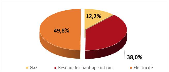 Mix énergétique à l'université Jean Moulin Lyon 3